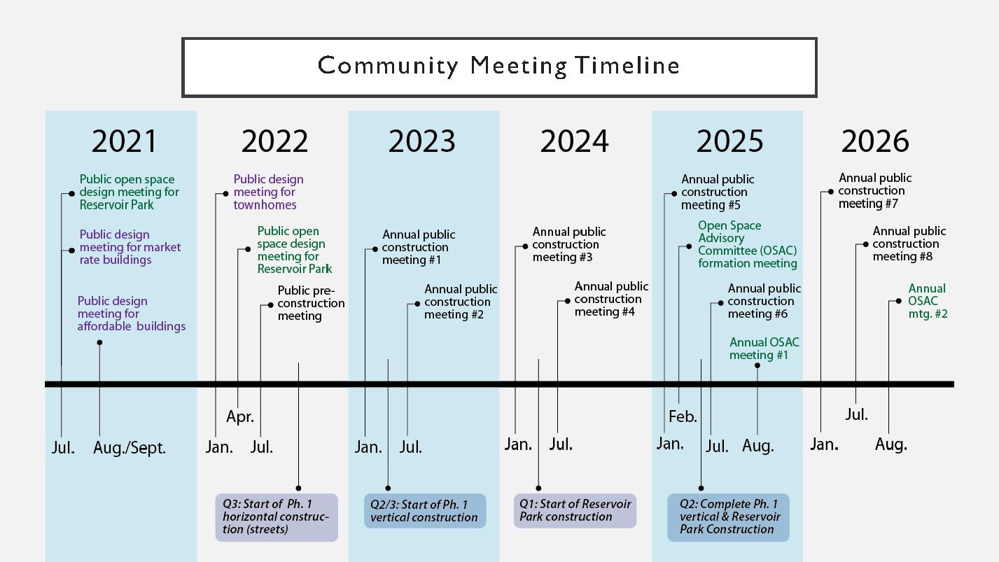 Community Meeting Timeline